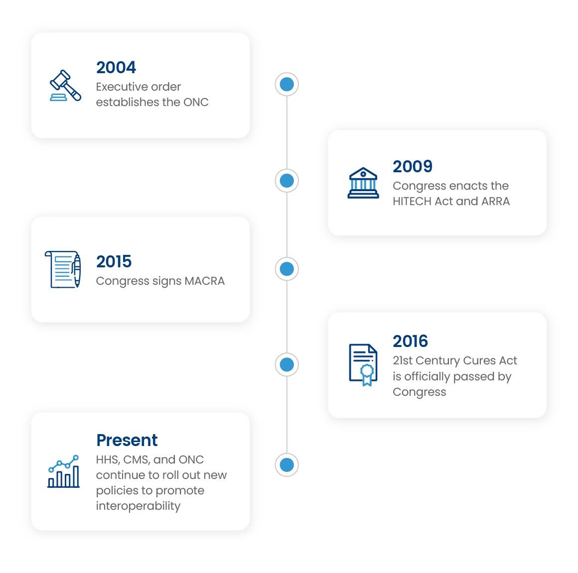 CuresAct-MACRA-MIPS-timeline